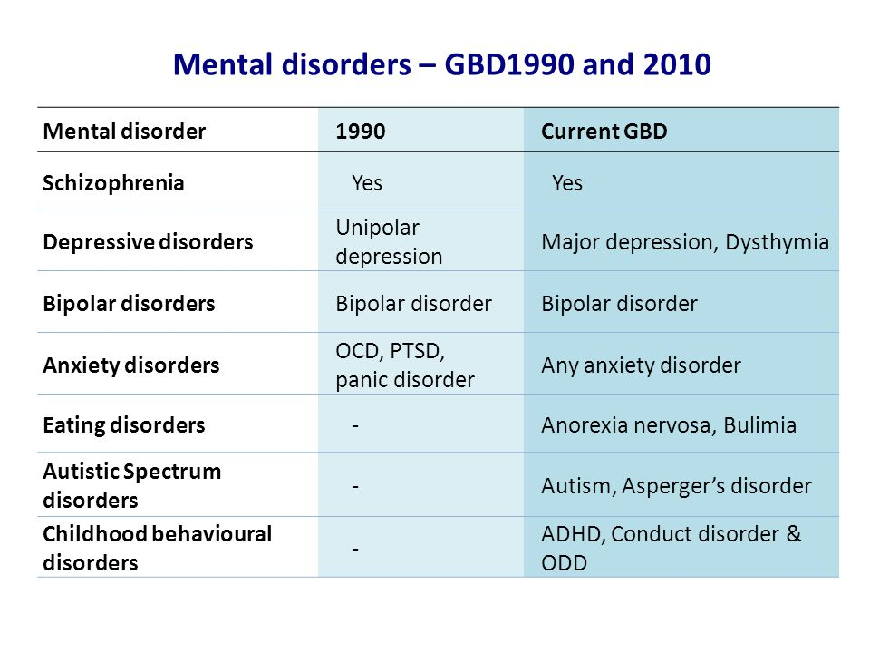 Mental disorders – GBD1990 and 2010
