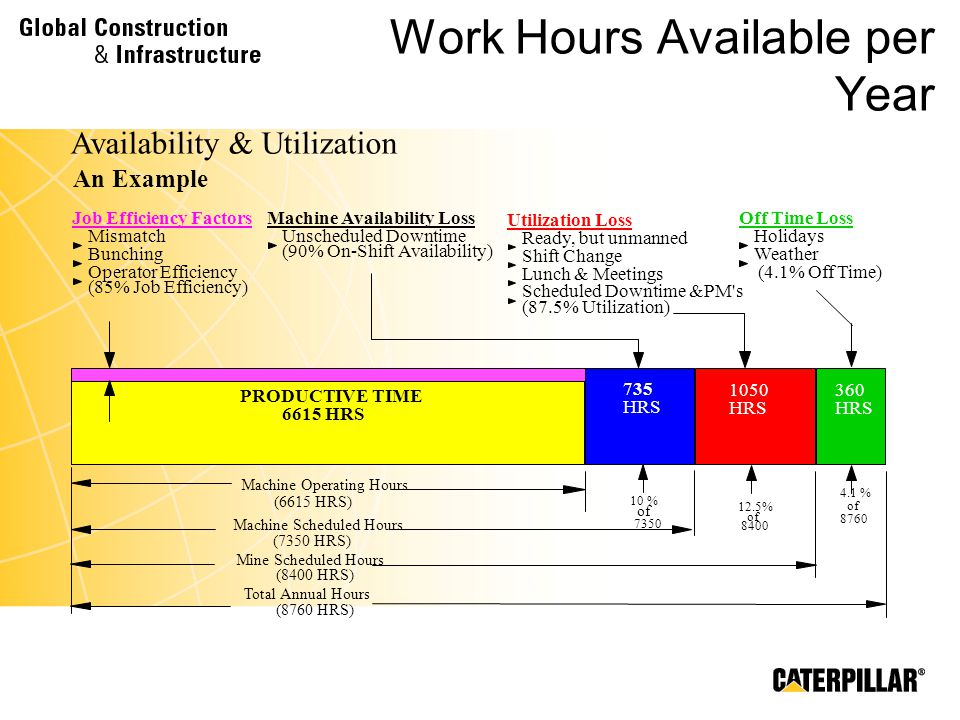 Work Hours Available per Year
