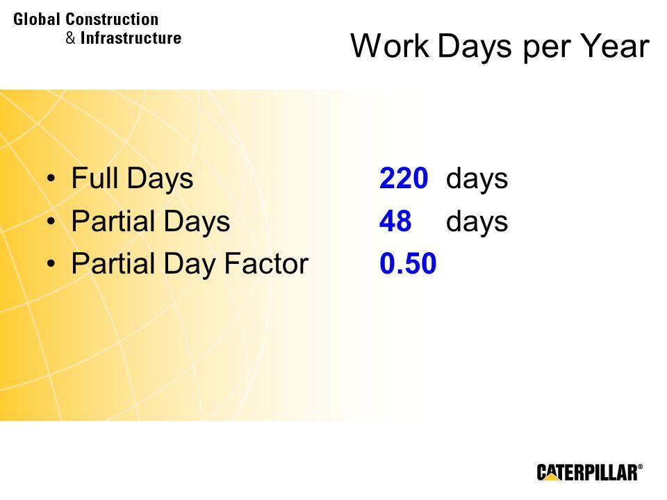 Work Days per Year Full Days 220 days Partial Days 48 days