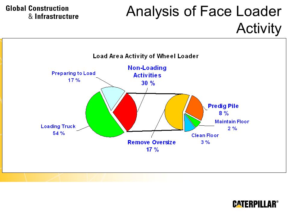 Analysis of Face Loader Activity