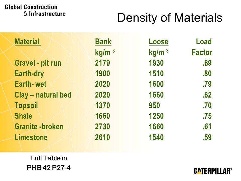 Density of Materials Material Bank Loose Load kg/m 3 kg/m 3 Factor