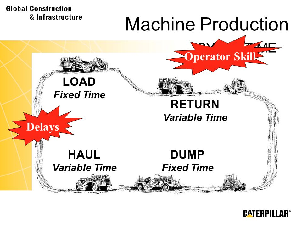 Machine Production CYCLE TIME Operator Skill LOAD Fixed Time