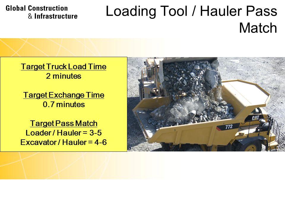 Loading Tool / Hauler Pass Match