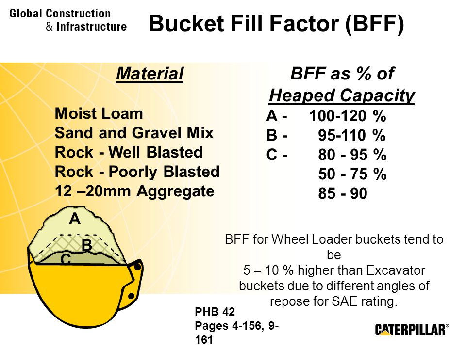 Bucket Fill Factor (BFF) BFF as % of Heaped Capacity