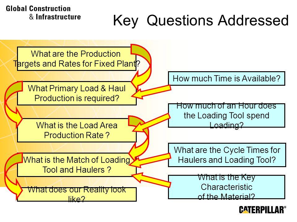 Key Questions Addressed