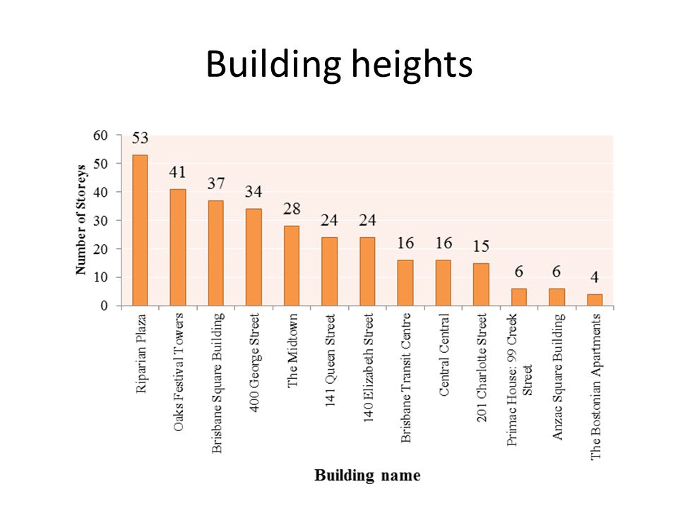 Building heights