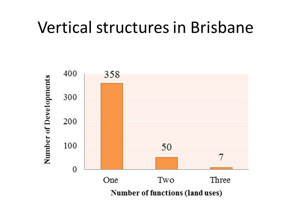Vertical structures in Brisbane
