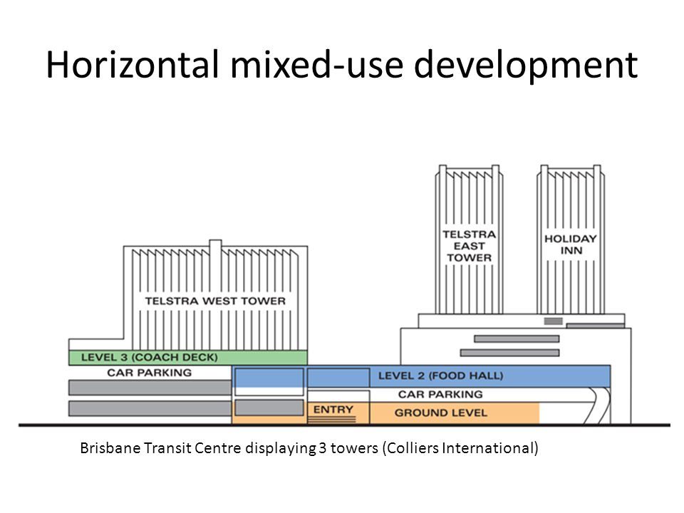 Horizontal mixed-use development