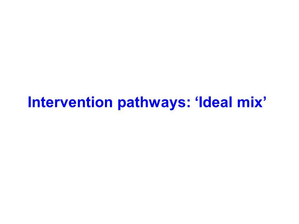 Intervention pathways: 'Ideal mix'