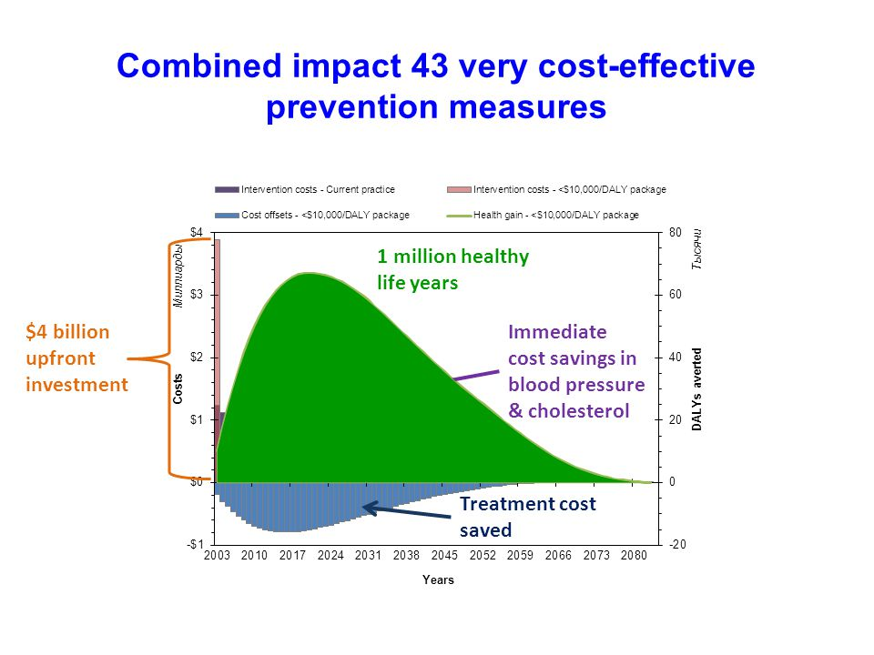 Combined impact 43 very cost-effective prevention measures