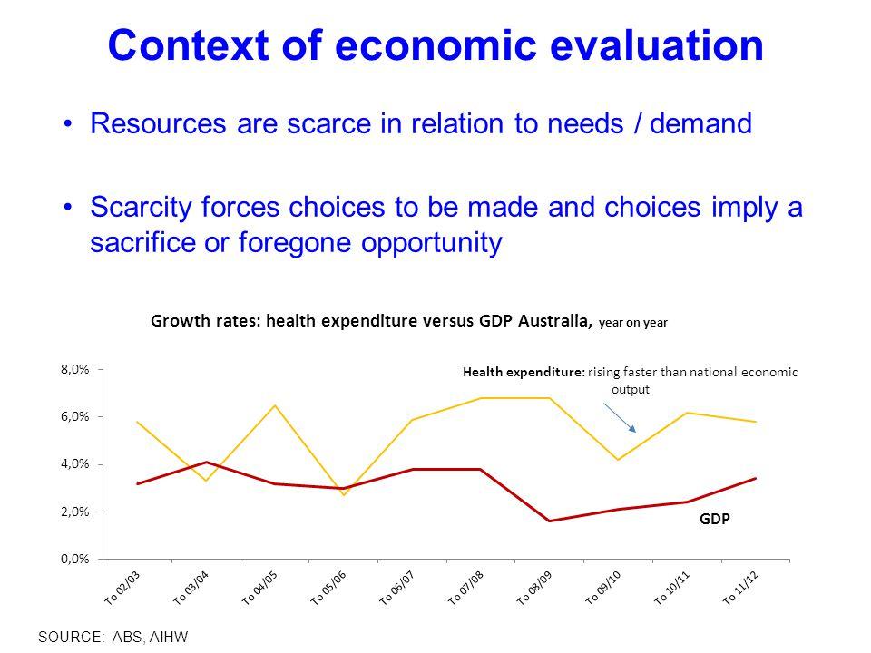 Context of economic evaluation