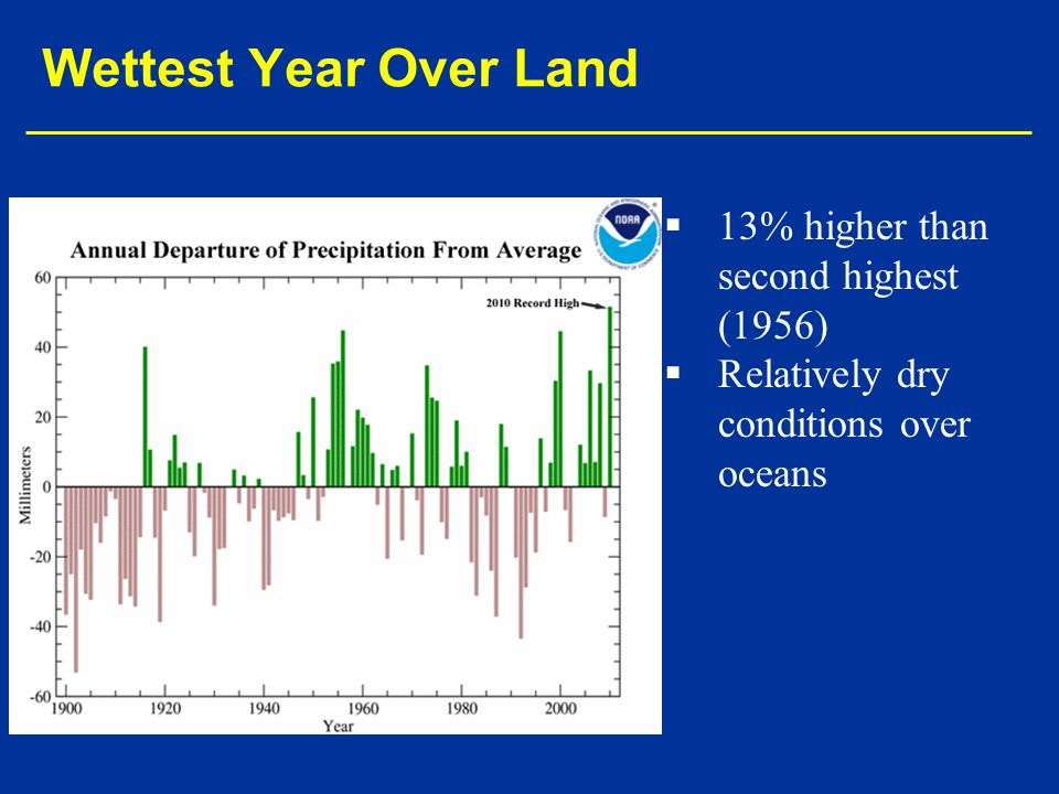 Wettest Year Over Land 13% higher than second highest (1956)
