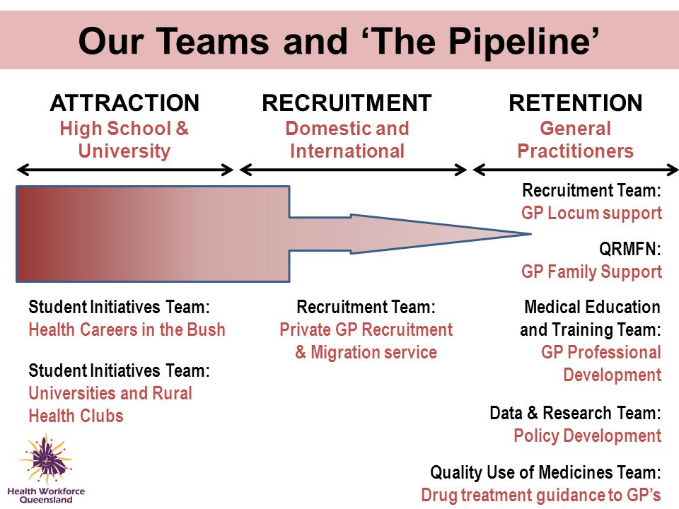 Our Teams and 'The Pipeline'