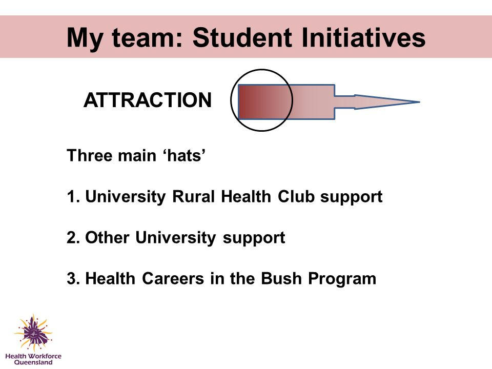 My team: Student Initiatives