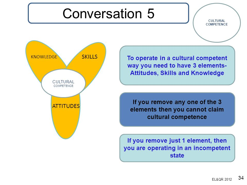 Conversation 5 CULTURAL. COMPETENCE. SKILLS. ATTITUDES. KNOWLEDGE. To operate in a cultural competent way you need to have 3 elements-
