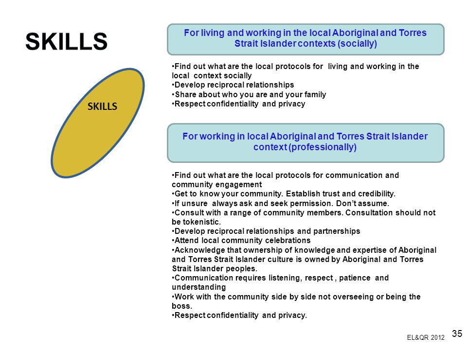 SKILLS For living and working in the local Aboriginal and Torres Strait Islander contexts (socially)