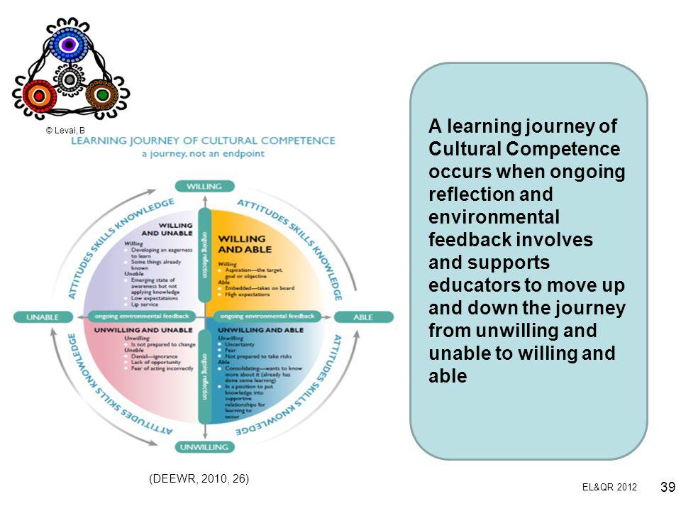 A learning journey of Cultural Competence occurs when ongoing reflection and environmental feedback involves and supports educators to move up and down the journey from unwilling and unable to willing and able