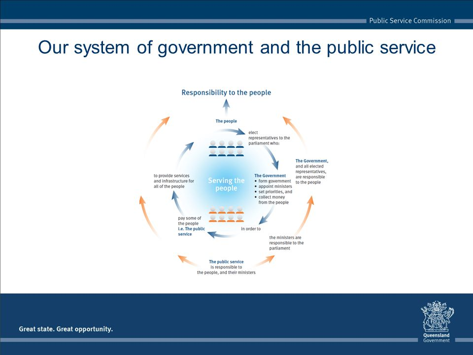 Our system of government and the public service