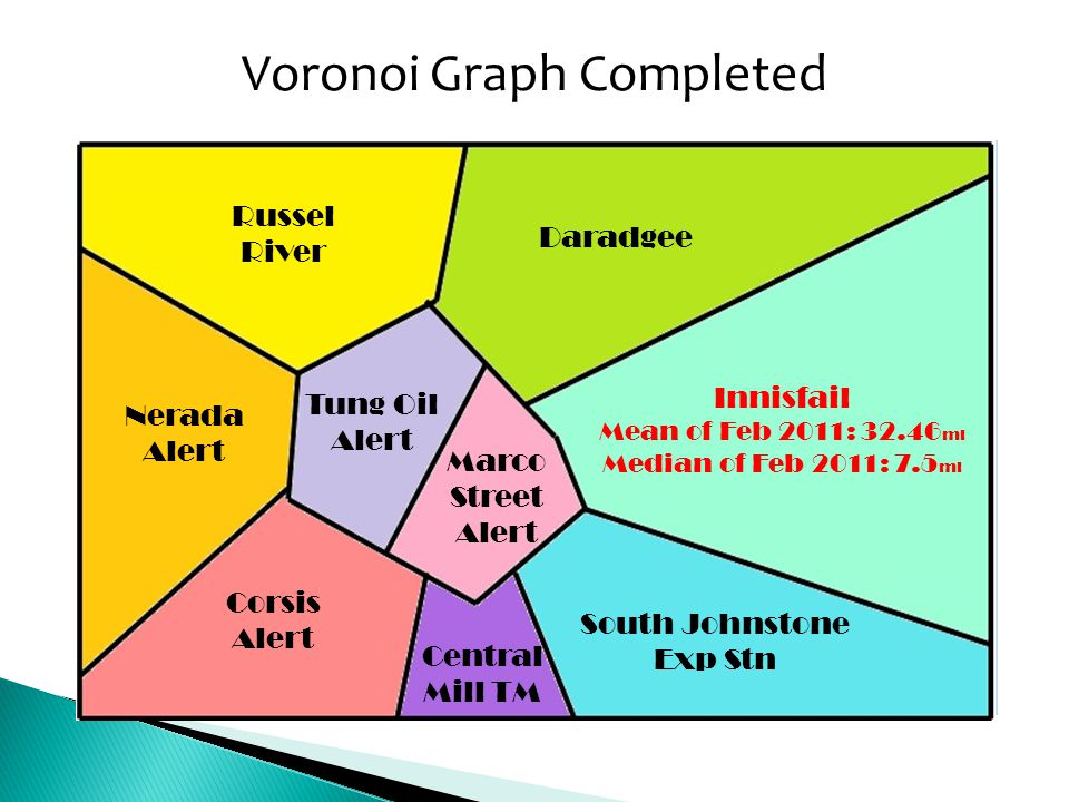 Voronoi Graph Completed
