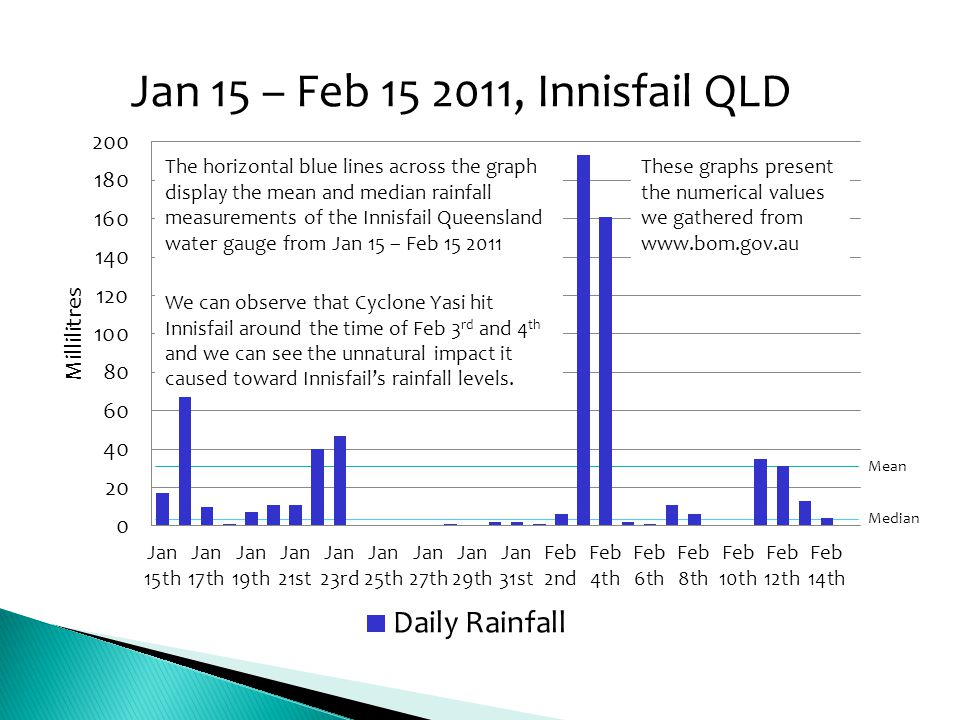 The horizontal blue lines across the graph display the mean and median rainfall measurements of the Innisfail Queensland water gauge from Jan 15 – Feb 15 2011
