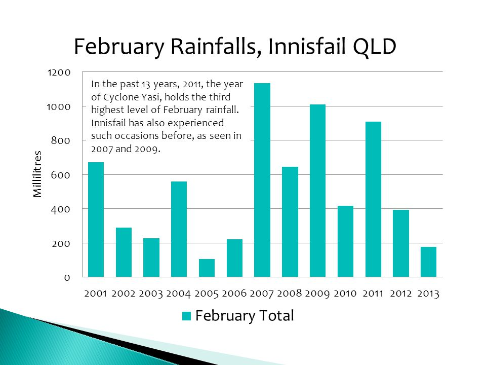 In the past 13 years, 2011, the year of Cyclone Yasi, holds the third highest level of February rainfall.