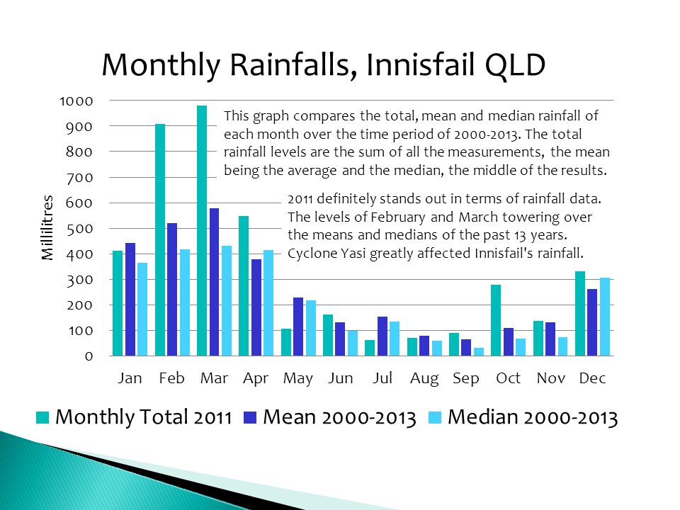 This graph compares the total, mean and median rainfall of each month over the time period of 2000-2013. The total rainfall levels are the sum of all the measurements, the mean being the average and the median, the middle of the results.