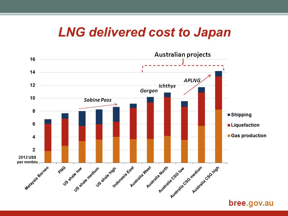 LNG delivered cost to Japan
