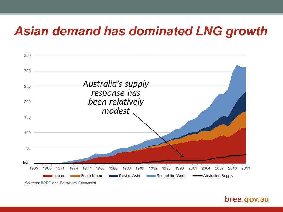 Asian demand has dominated LNG growth