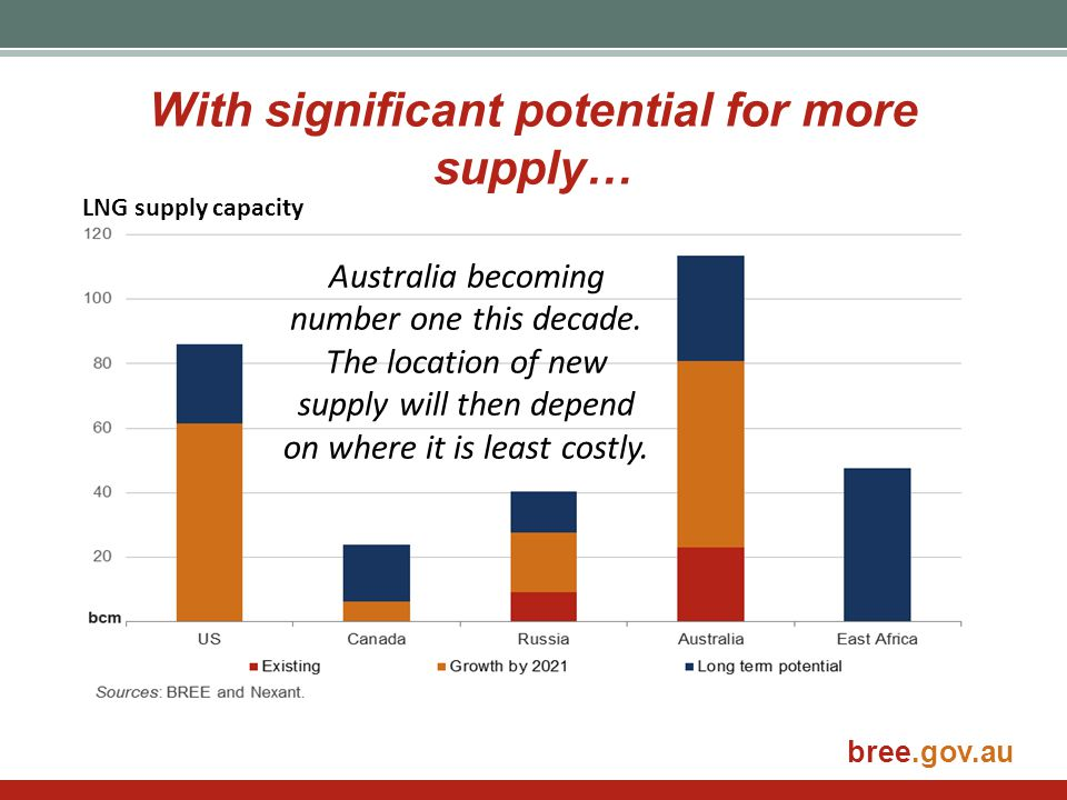 With significant potential for more supply…