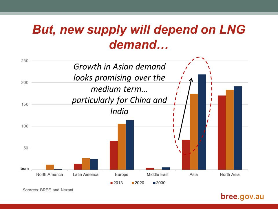 But, new supply will depend on LNG demand…