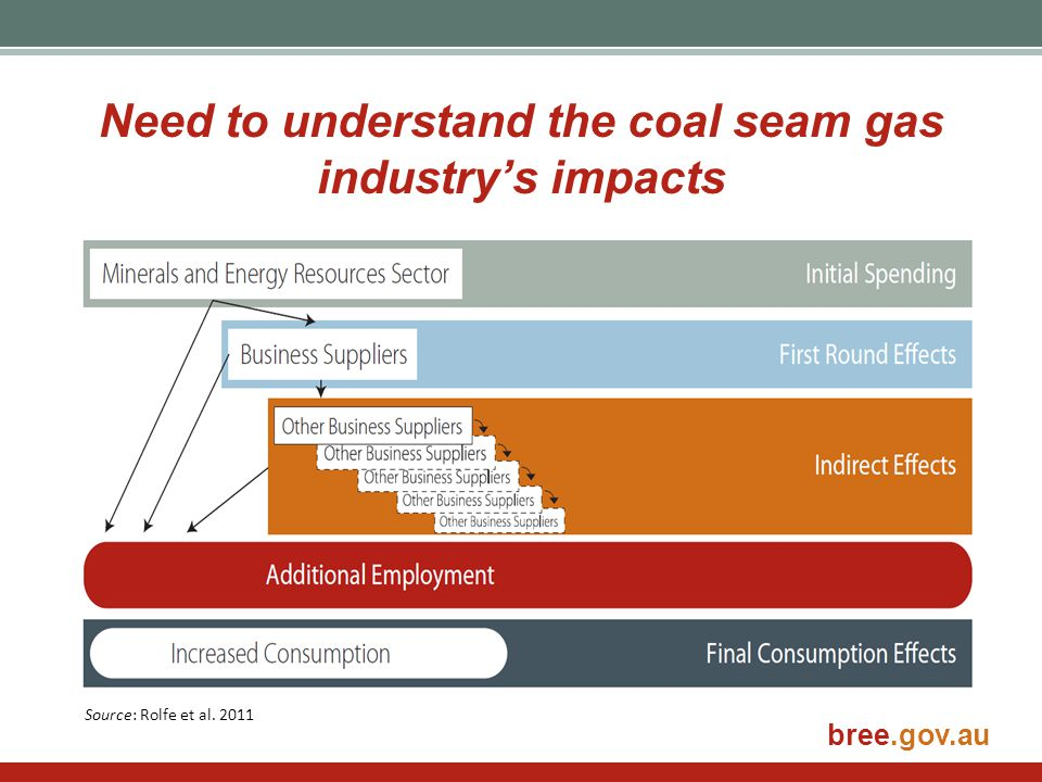 Need to understand the coal seam gas industry's impacts