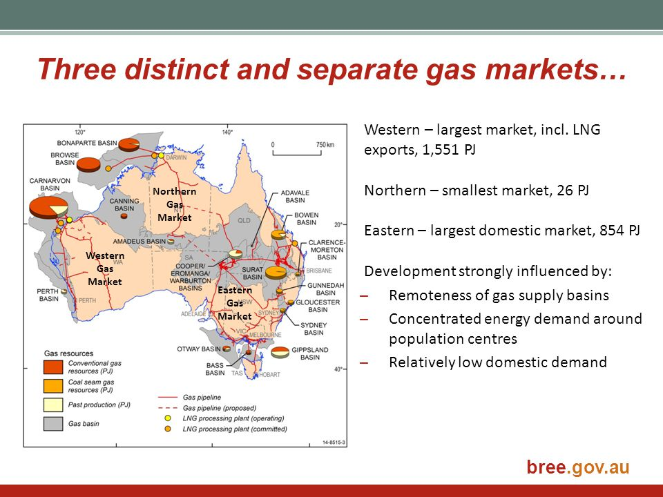 Three distinct and separate gas markets…