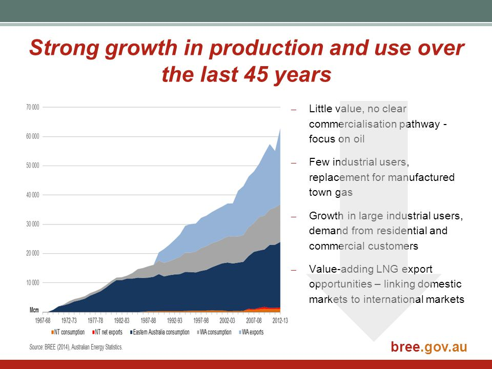Strong growth in production and use over the last 45 years