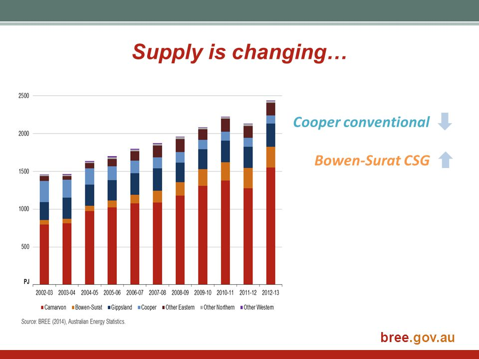 Supply is changing… Cooper conventional Bowen-Surat CSG