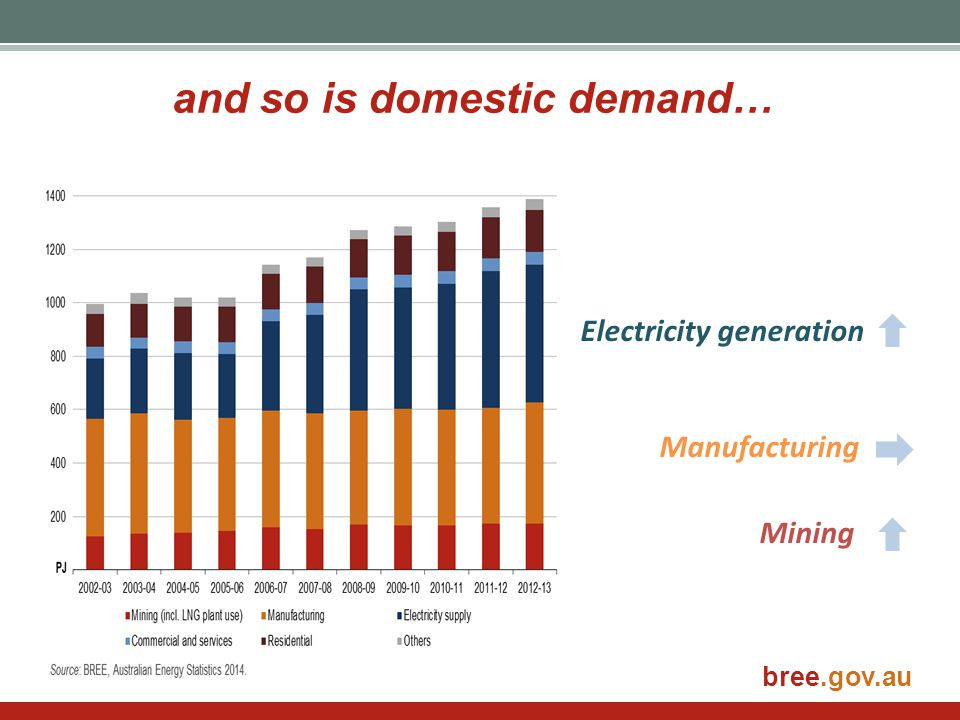 and so is domestic demand…