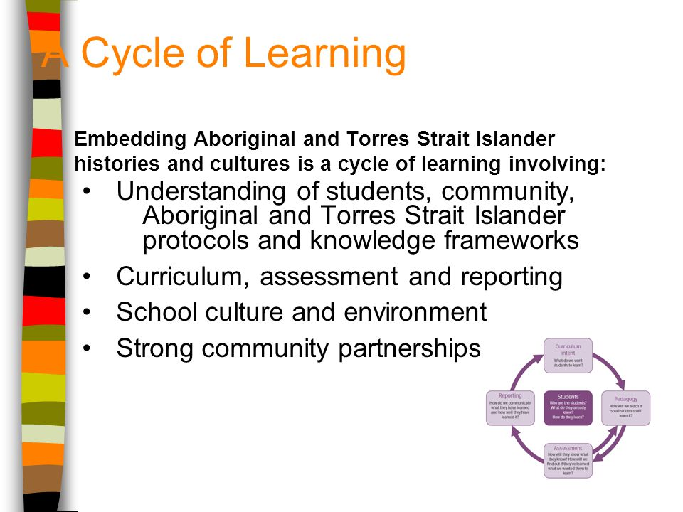 A Cycle of Learning Embedding Aboriginal and Torres Strait Islander histories and cultures is a cycle of learning involving: