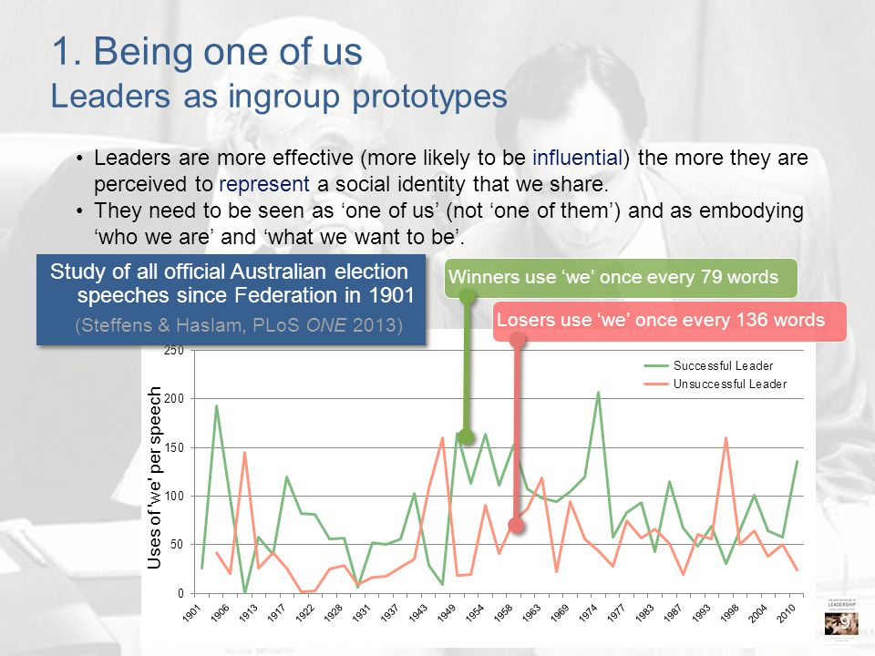 1. Being one of us Leaders as ingroup prototypes