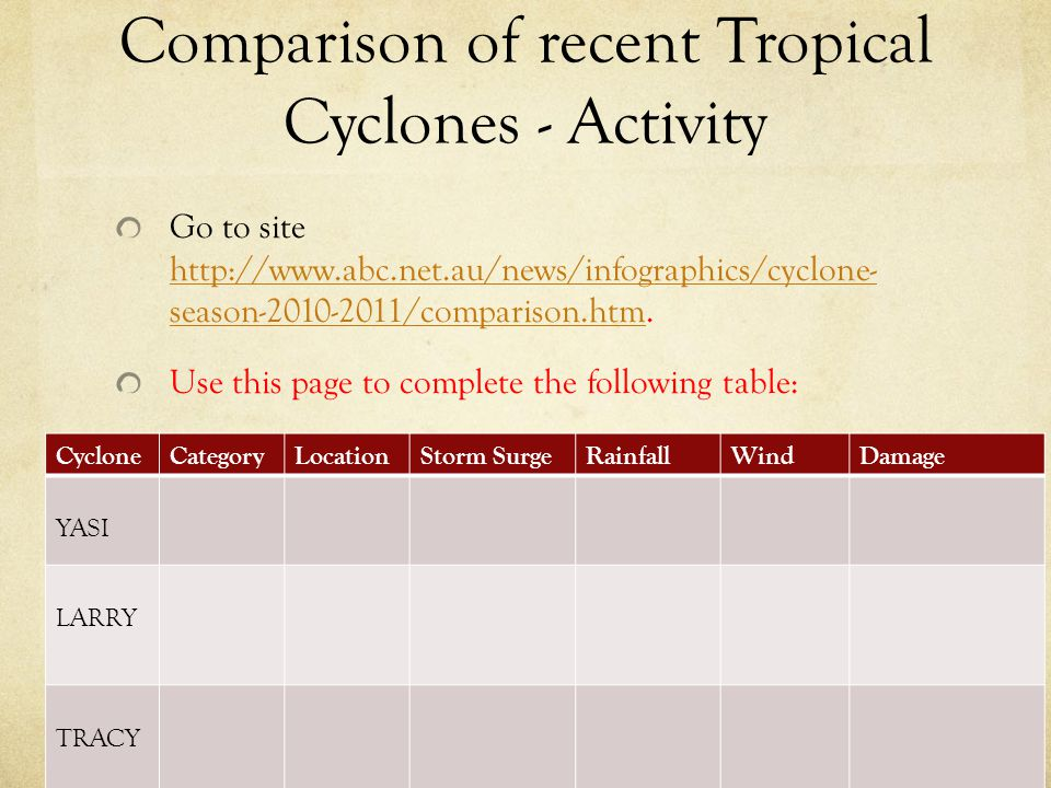 Comparison of recent Tropical Cyclones - Activity
