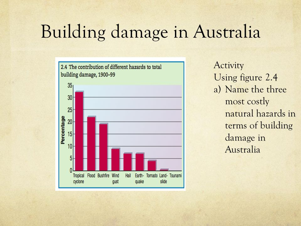 Building damage in Australia
