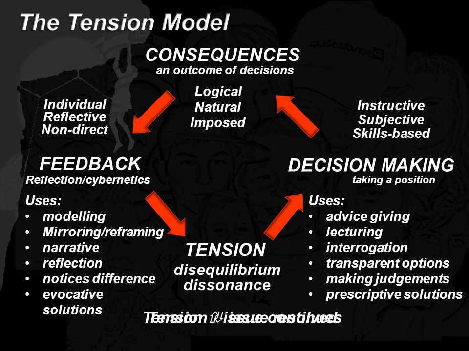 The Tension Model CONSEQUENCES FEEDBACK DECISION MAKING TENSION