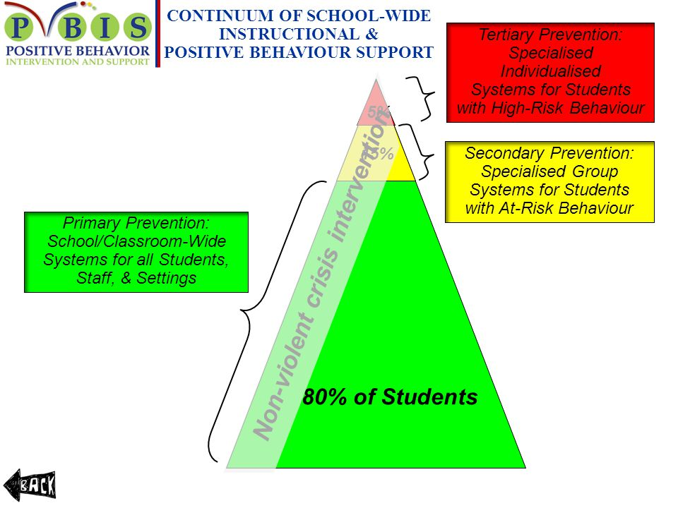 CONTINUUM OF SCHOOL-WIDE POSITIVE BEHAVIOUR SUPPORT