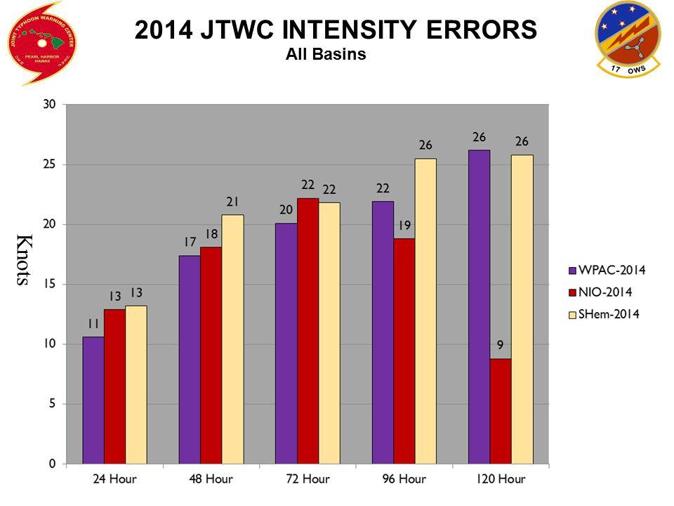 2014 JTWC INTENSITY ERRORS All Basins Knots