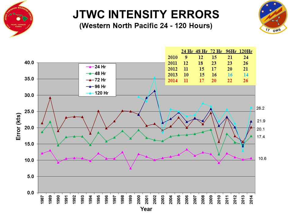 JTWC INTENSITY ERRORS (Western North Pacific 24 - 120 Hours)