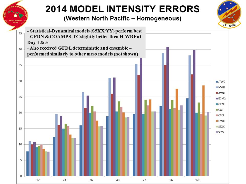 2014 MODEL INTENSITY ERRORS (Western North Pacific – Homogeneous)