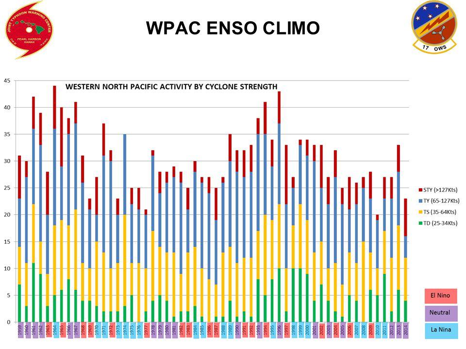 WPAC ENSO CLIMO