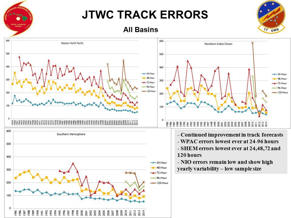 JTWC TRACK ERRORS All Basins