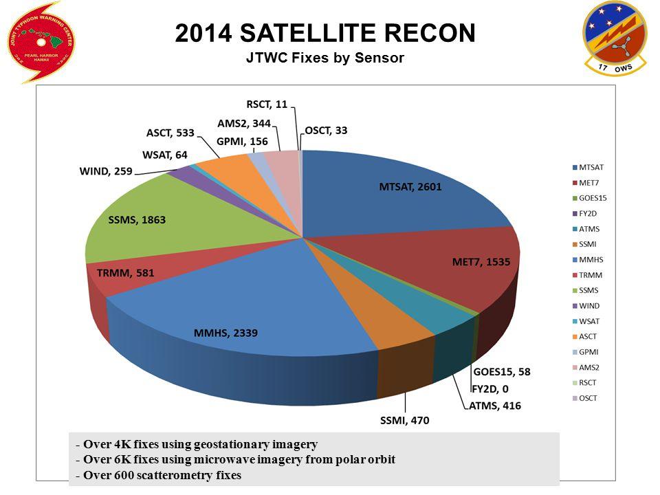 2014 SATELLITE RECON JTWC Fixes by Sensor