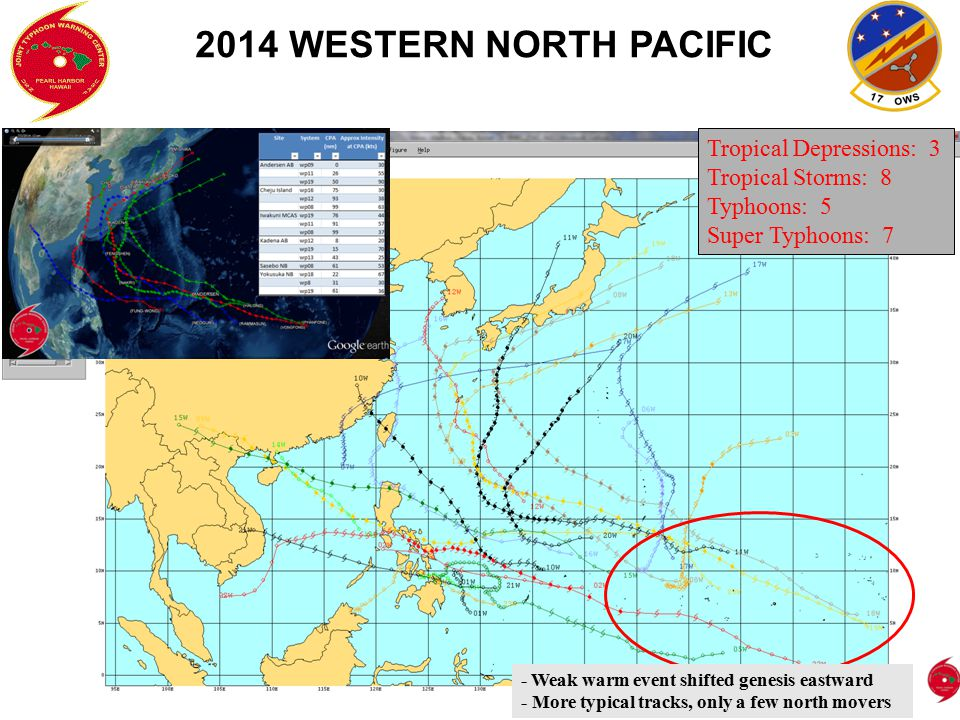 2014 WESTERN NORTH PACIFIC Tropical Depressions: 3 Tropical Storms: 8