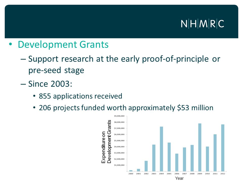 Development Grants Support research at the early proof-of-principle or pre-seed stage. Since 2003: