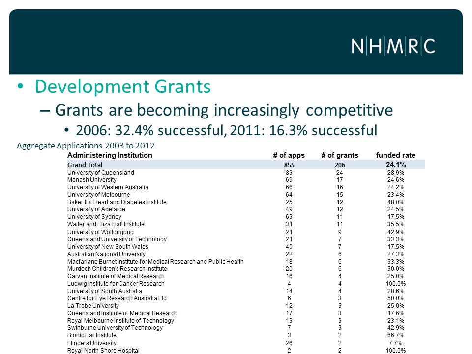 Development Grants Grants are becoming increasingly competitive